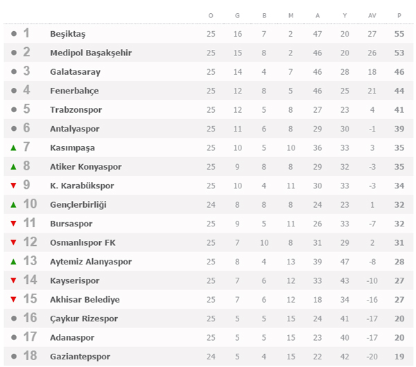 Spor Toto Süper Lig puan durumu ve  25. Hafta maçları, Puan durumu, Gelecek hafta programı