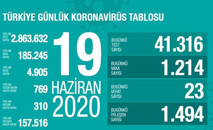 Türkiye'de günün koronavirüs raporu - 19.06.2020