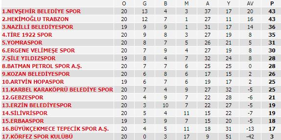 TFF 3. Lig - 1. Grup