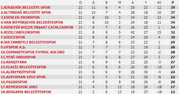 TFF 3. Lig - 2. Grup - Puan Durumu