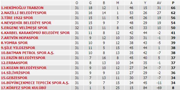TFF 3. Lig 1. Grup'ta Puan Durumu