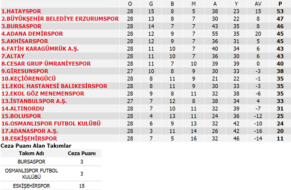 TFF 1. Lig'de heyecan 3 ay aradan sonra devam ediyor