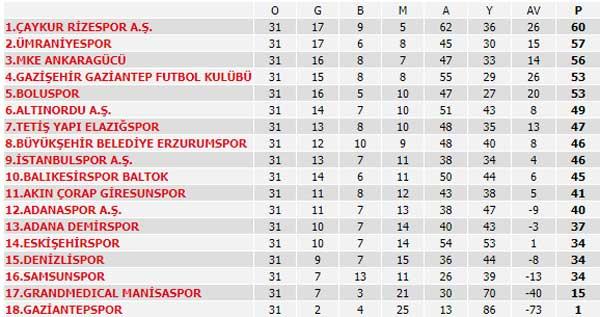 Spor Toto Süper Lig 29. Hafta maçları, puan durumu ve 30. Hafta maçları