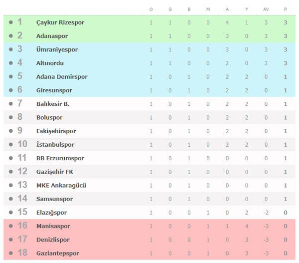 Spor Toto Süper Lig 1. Hafta maçları, puan durumu ve gelecek haftanın maçları