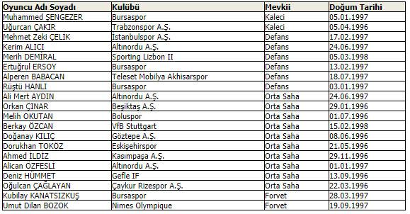 Ümit Milli aday kadrosu açıklandı: Trabzonspor'dan...