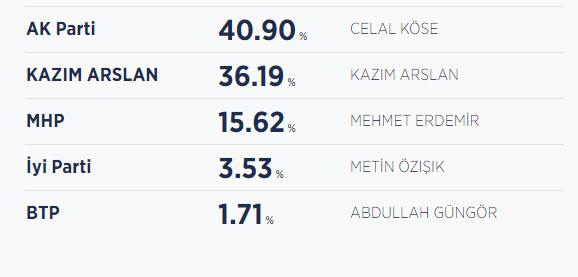 Yozgat seçim sonucu / Yozgat Belediye Başkanı kim oldu?